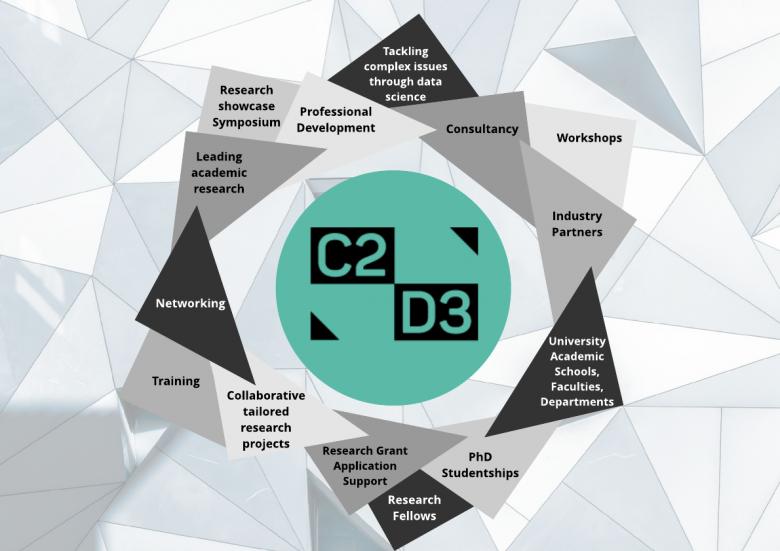 About Us C2D3